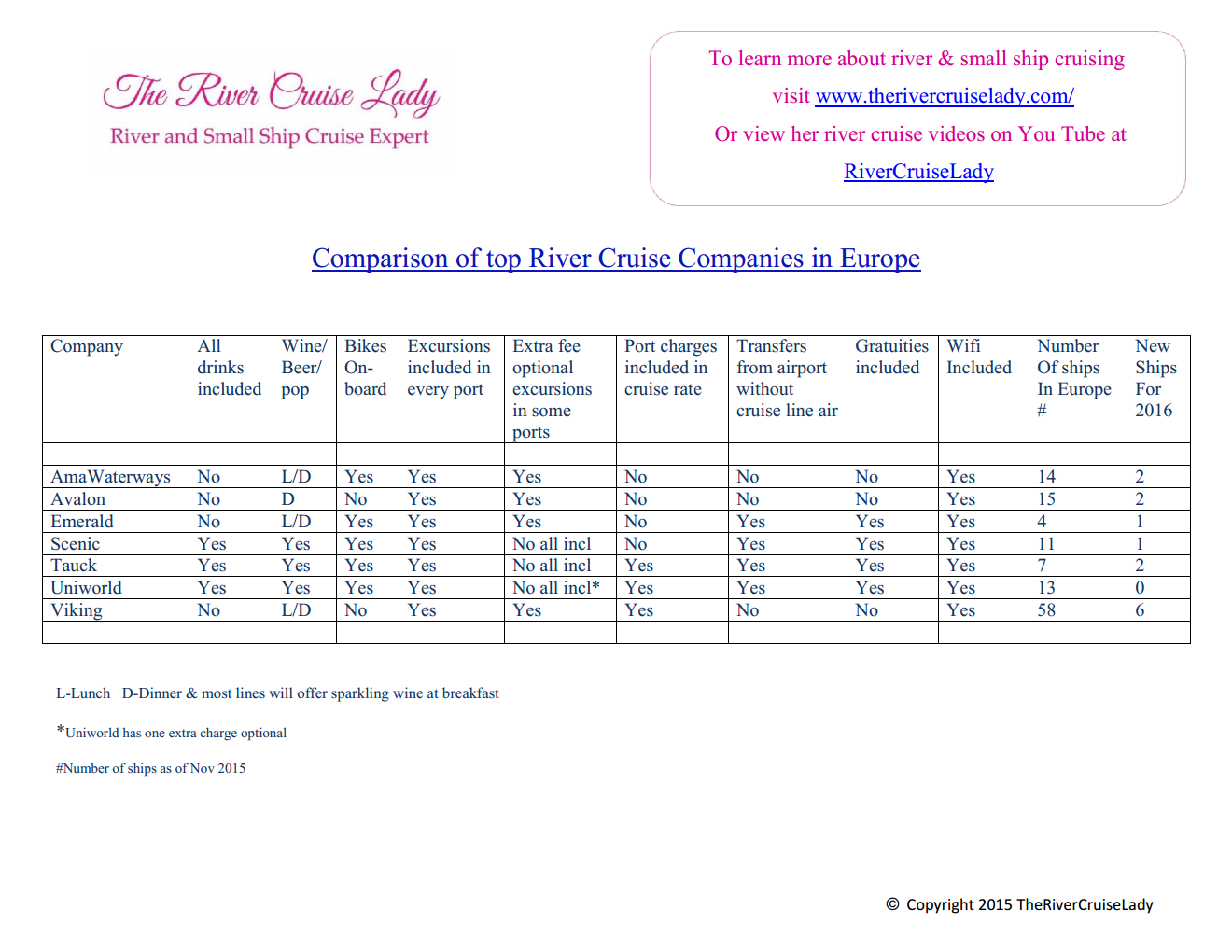 Comparison of top River Cruise Companies in Europe